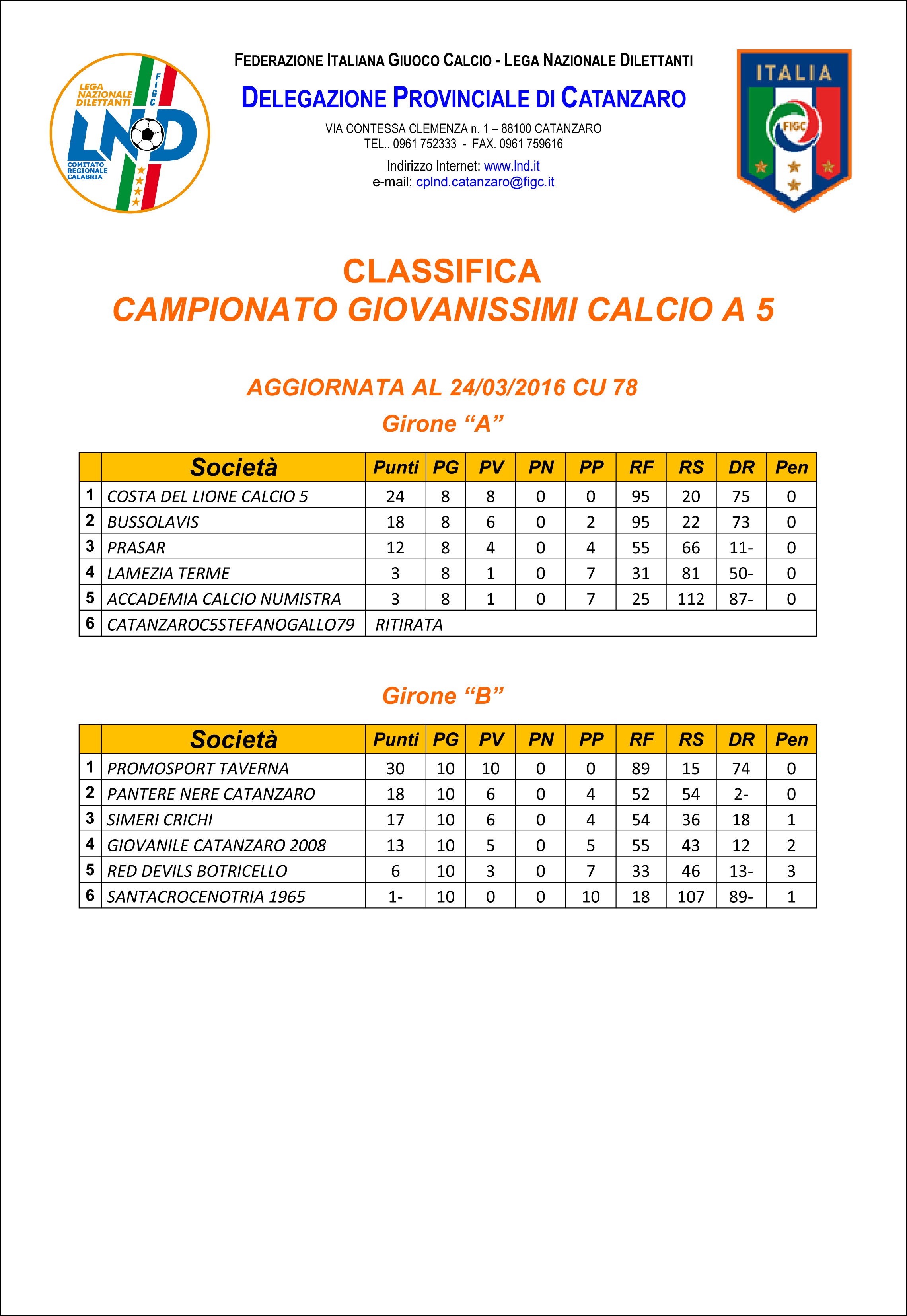 CLASSIFICA CAMPIONATO CALCIO A 5