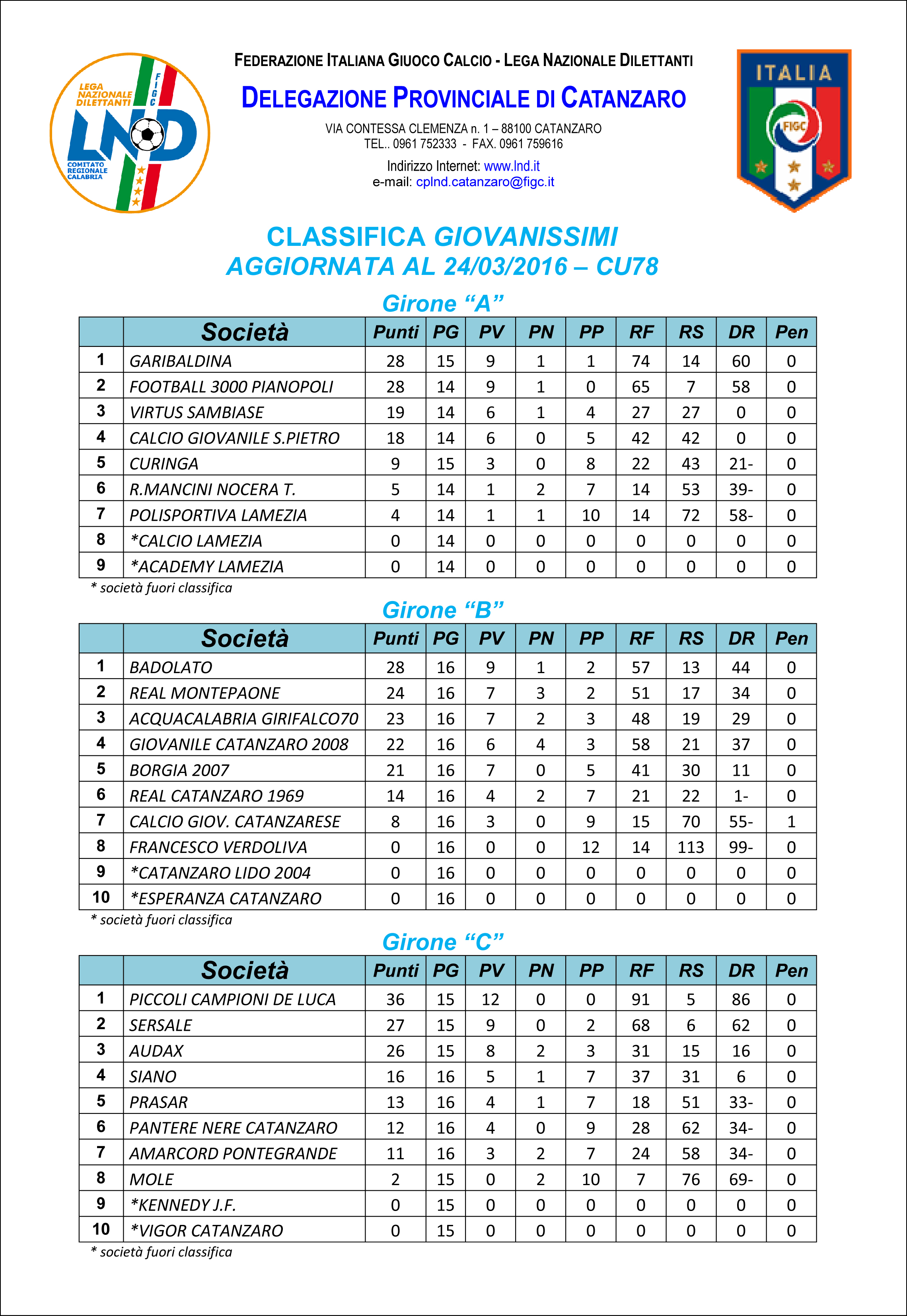 CLASSIFICA CAMPIONATO CALCIO A 11